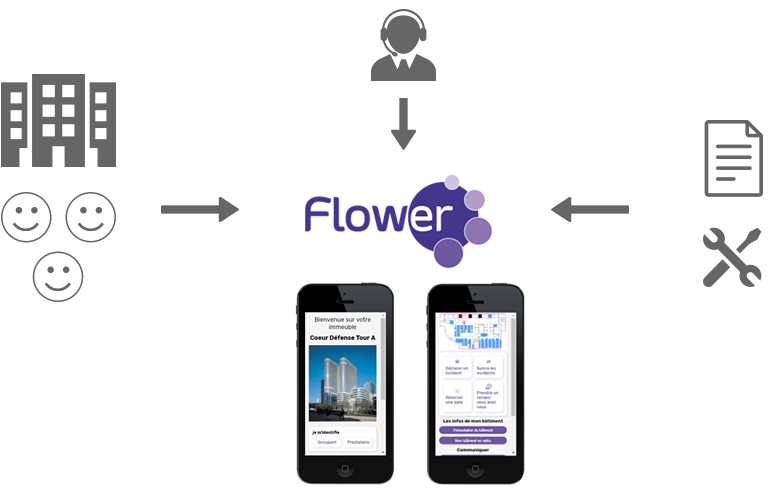 Flower solution centrale
